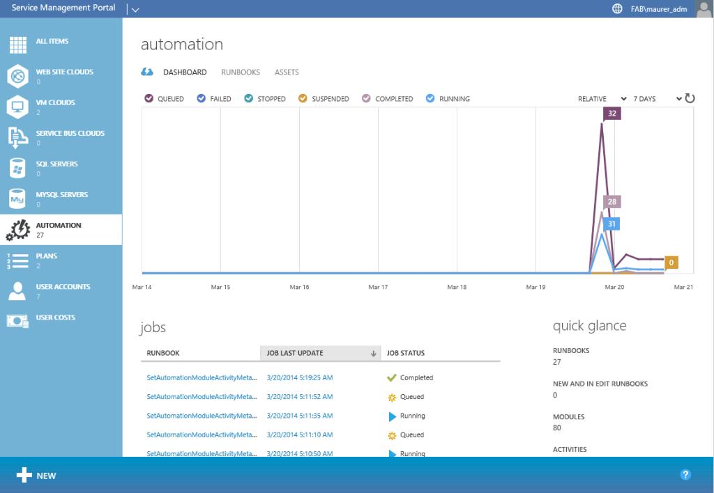 Windows Azure Pacote de automação com SMA