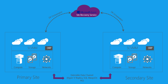Microsoft Azure Site Recovery