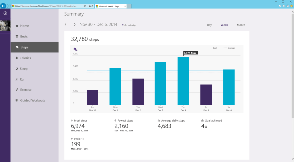 Microsoft Health Dashboard Steps Summary