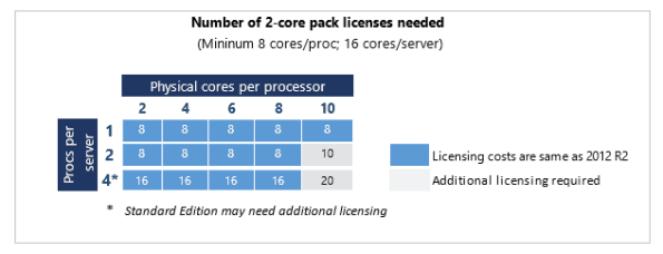 Windows Server 2016 core licenses