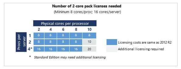 Windows Server 2016 core licenses