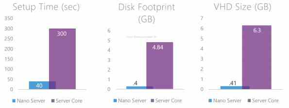 Nano Server Deployment Improvments