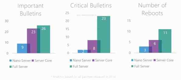 Nano Server Servicing Improvments