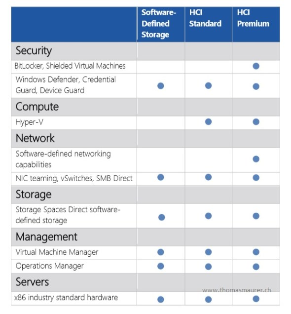 Windows Server Software-Defined Solution