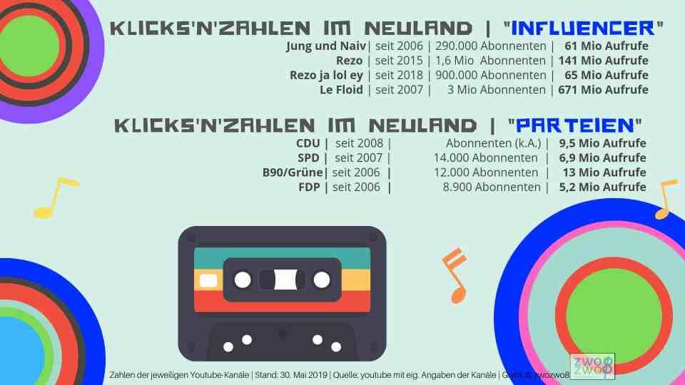 """Neuland: so wenige User klicken Parteien und so viele """"Influencer"""", grafisch aufbereitet. © zwozwo8"""