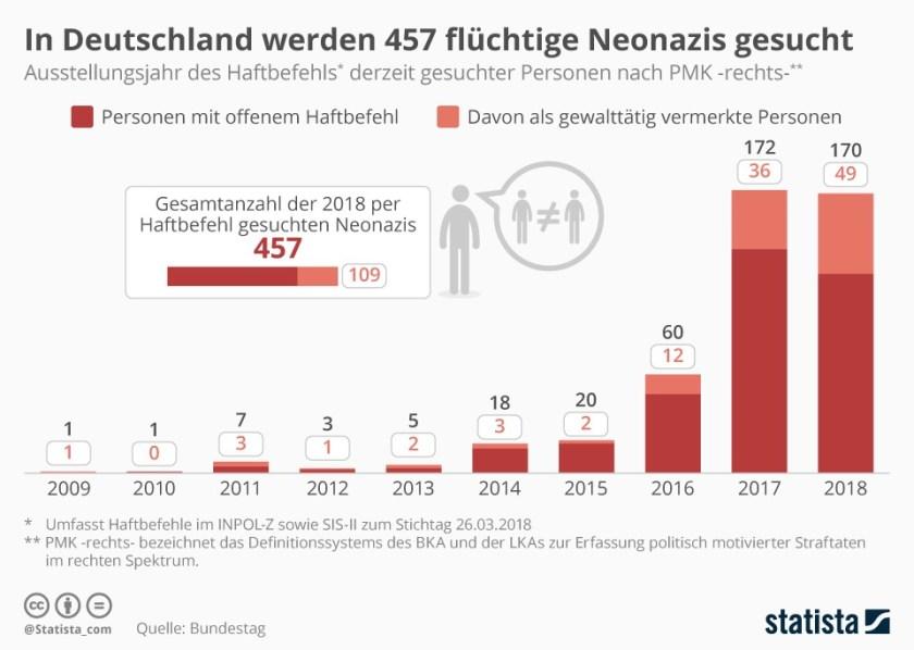 Hunderte von Neonazis werden in Deutschland per Haftbefehl gesucht. Quelle: Deutscher Bundestag, Grafik: Statista