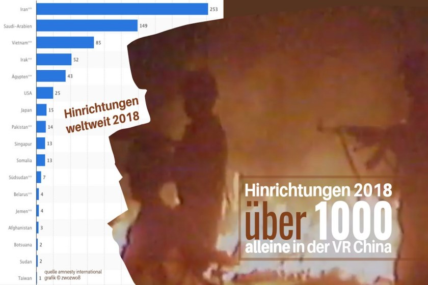 Über 1000 Hinrichtungen in der Volksrepublik China. Quelle: amnesty international 2018