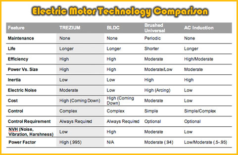 Thor Power Trezium Electric Motor System ~ Comparison of Electric Motor Types