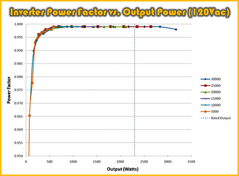 Thor Power Trezium Electric Motor System ~ Inverter Power Factor vs. Output Power (120Vac)