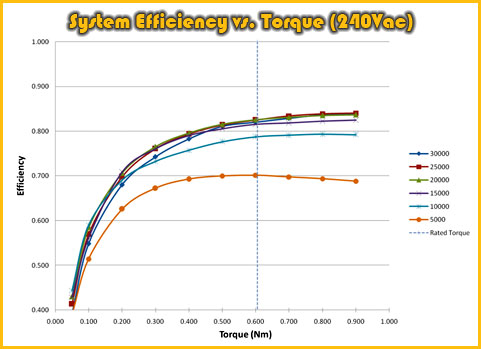 Thor Power Trezium Electric Motor System ~ System Efficiency vs. Torque (240Vac)