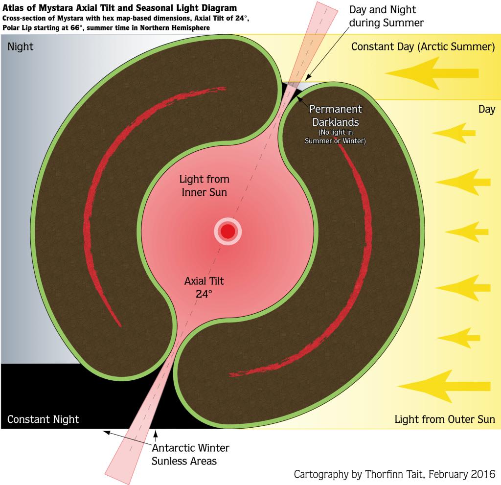 Mystara 2016 Diagram 5