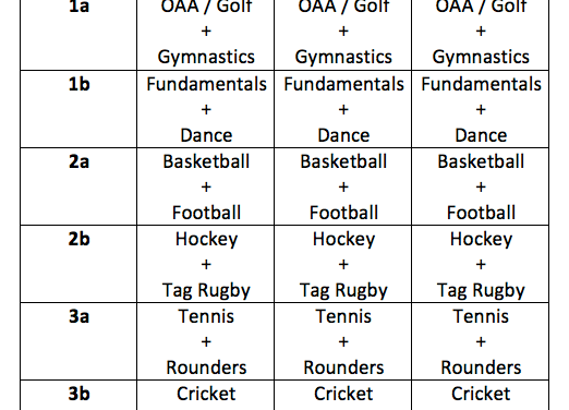 Yearly PE Overview