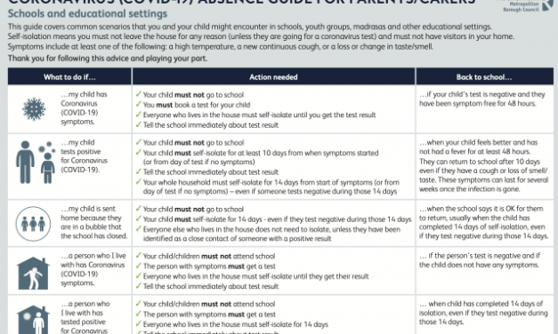 CORONAVIRUS (COVID-19) ABSENCE GUIDE FOR PARENTS/CARERS