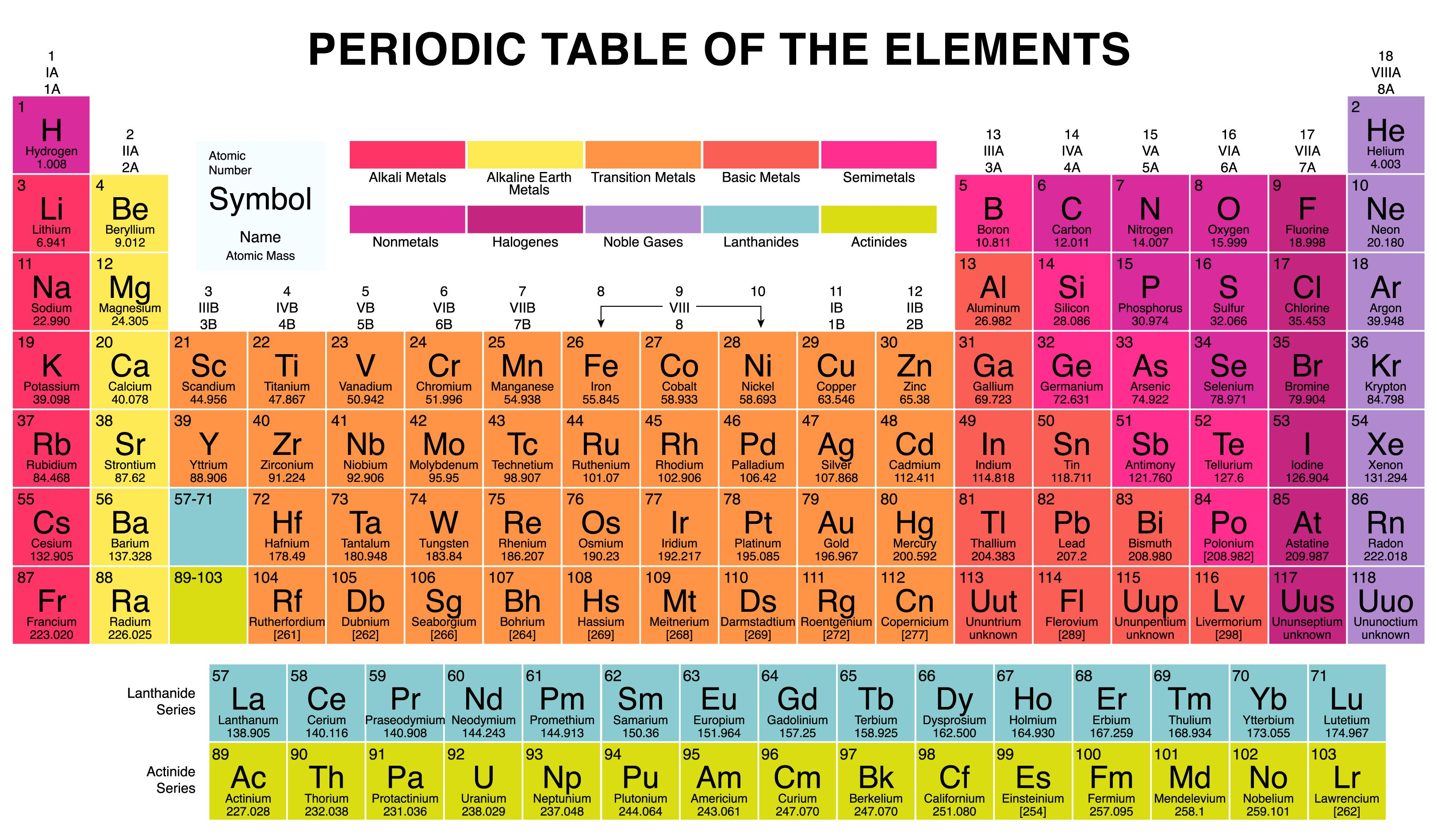 Halogen Elements And Properties