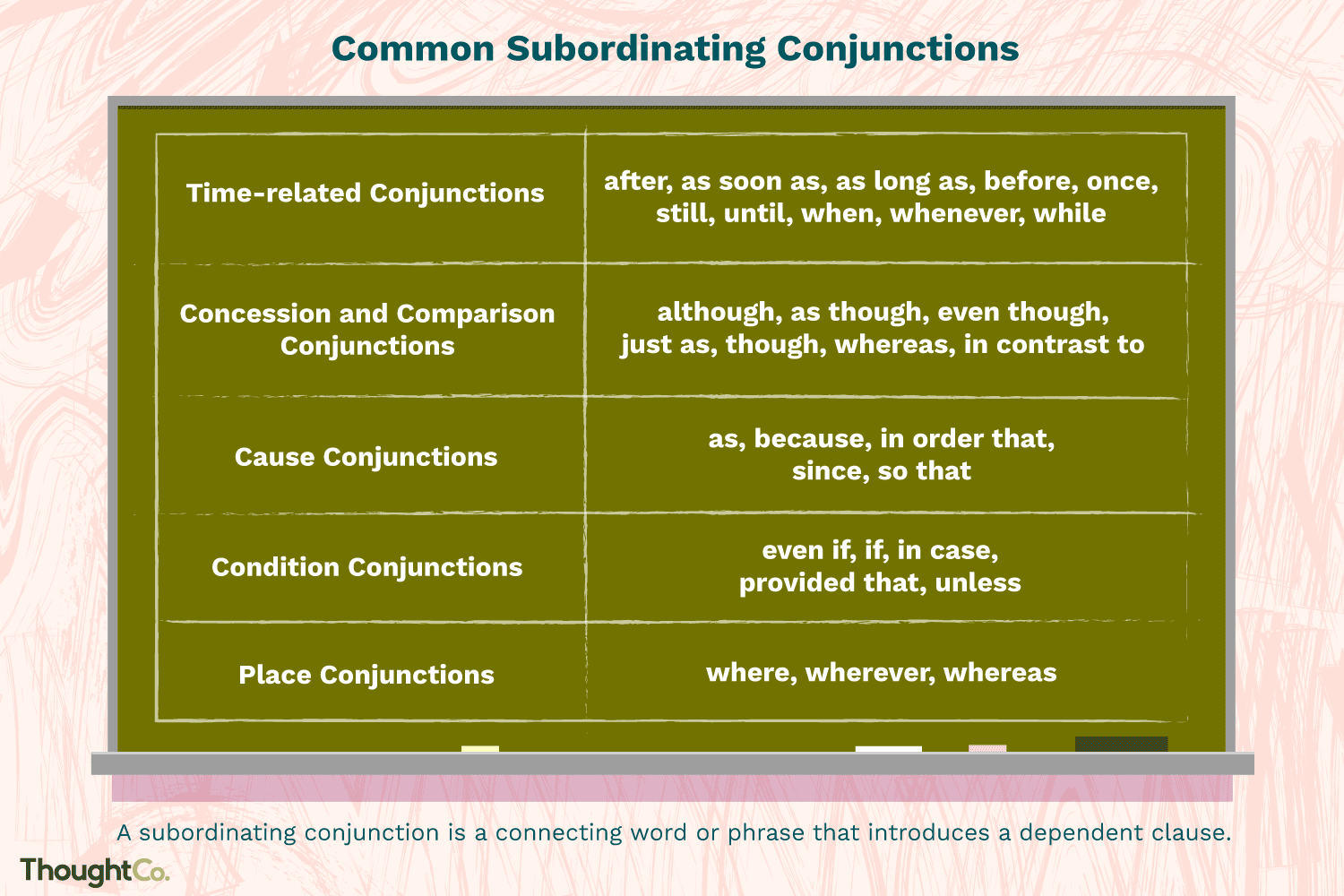 Subordinating Conjunction Definition And Examples