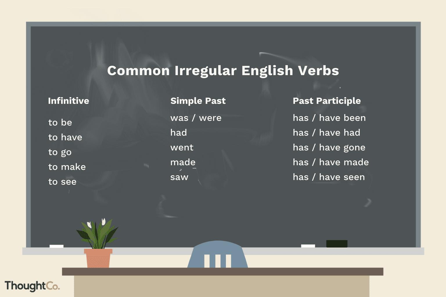 Example Sentences Using Irregular Verbs In All Tenses