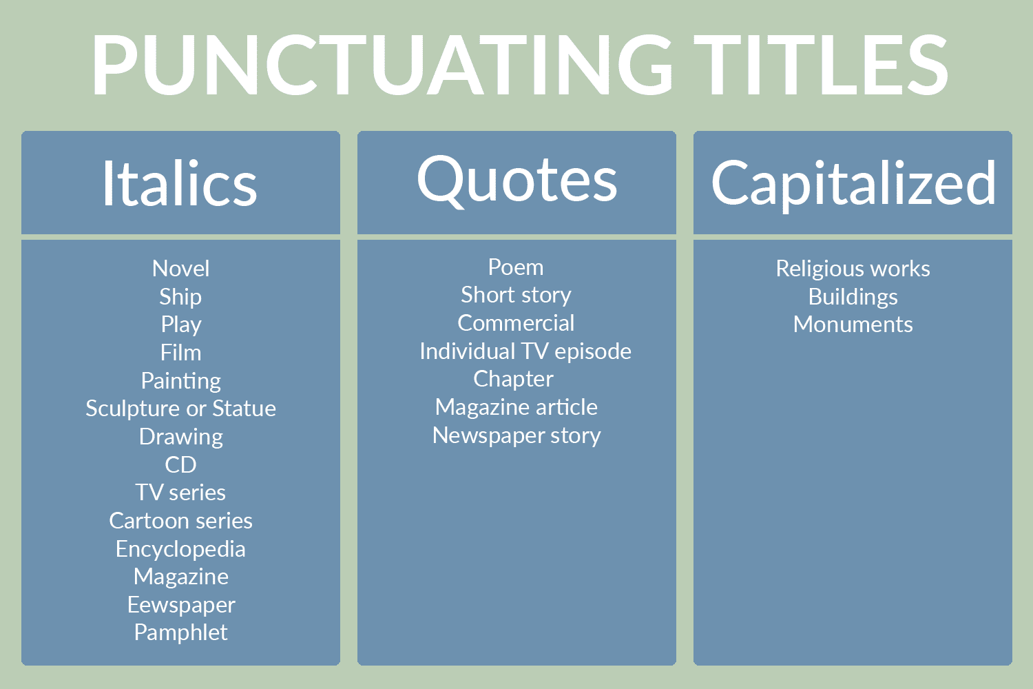 When To Punctuate Titles In Italics Or Quotes