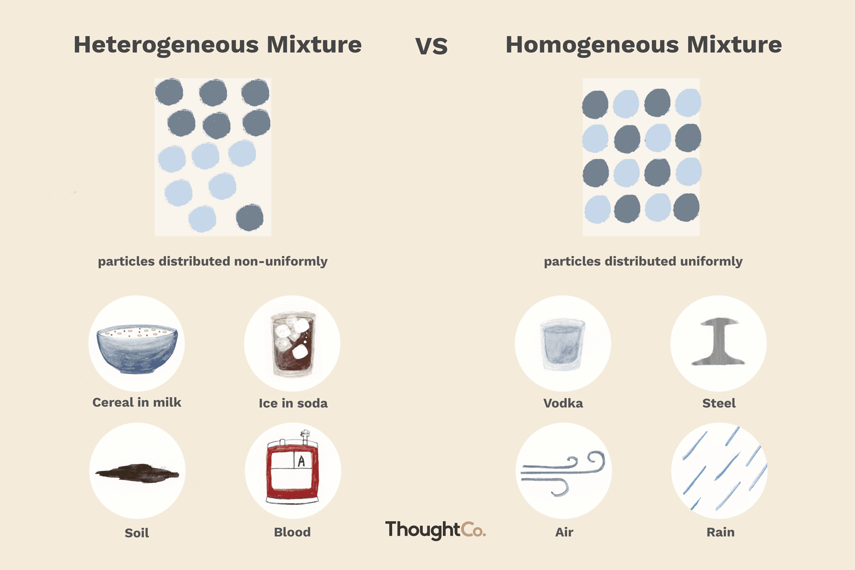 Heterogeneous Vs Homogeneous Mixtures