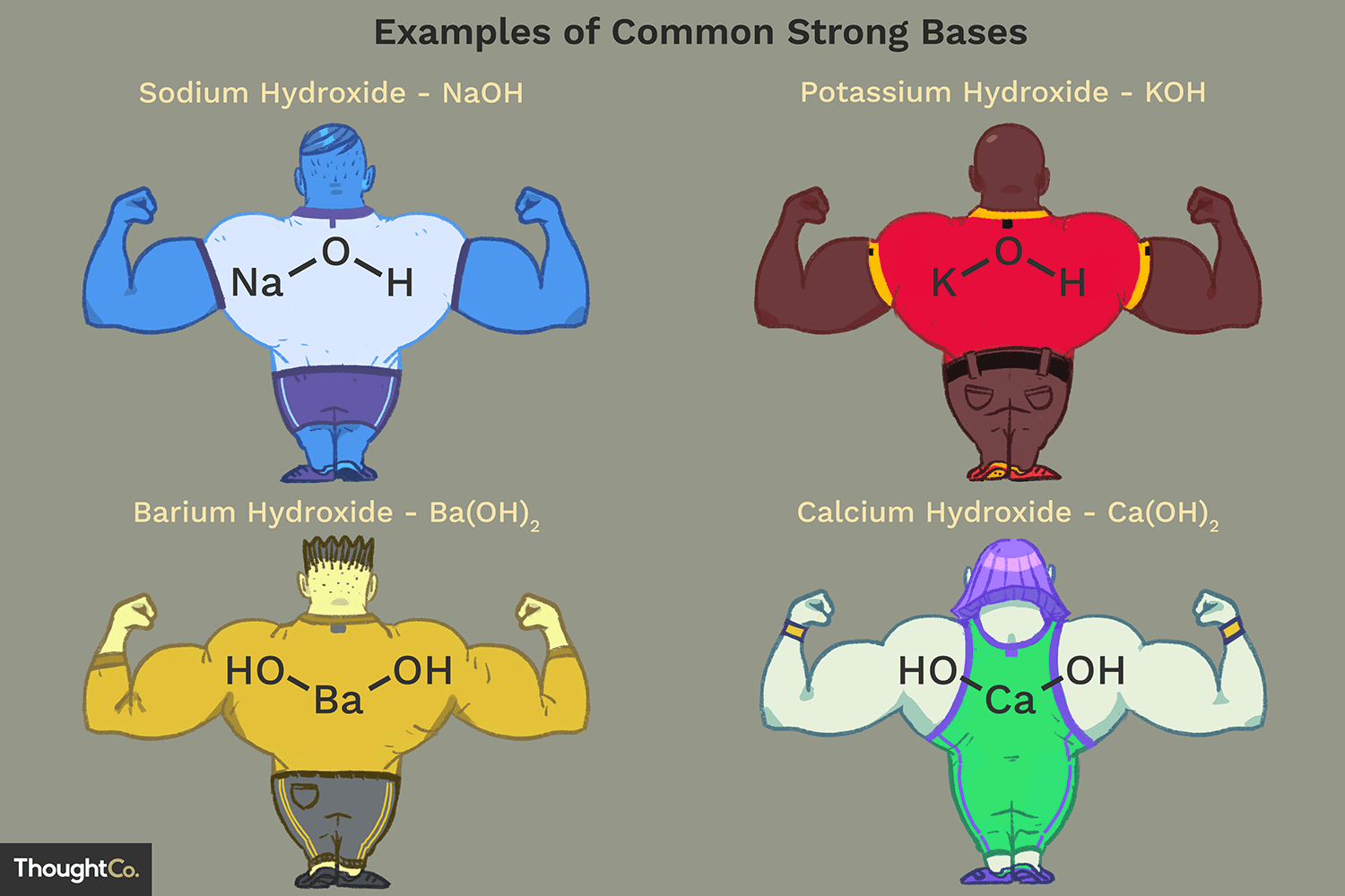 List Of The Strong Bases Arrhenius Bases