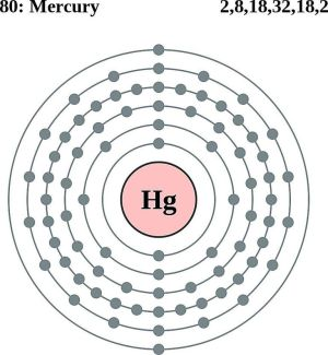 Atom Diagrams: Electron Configurations of the Elements