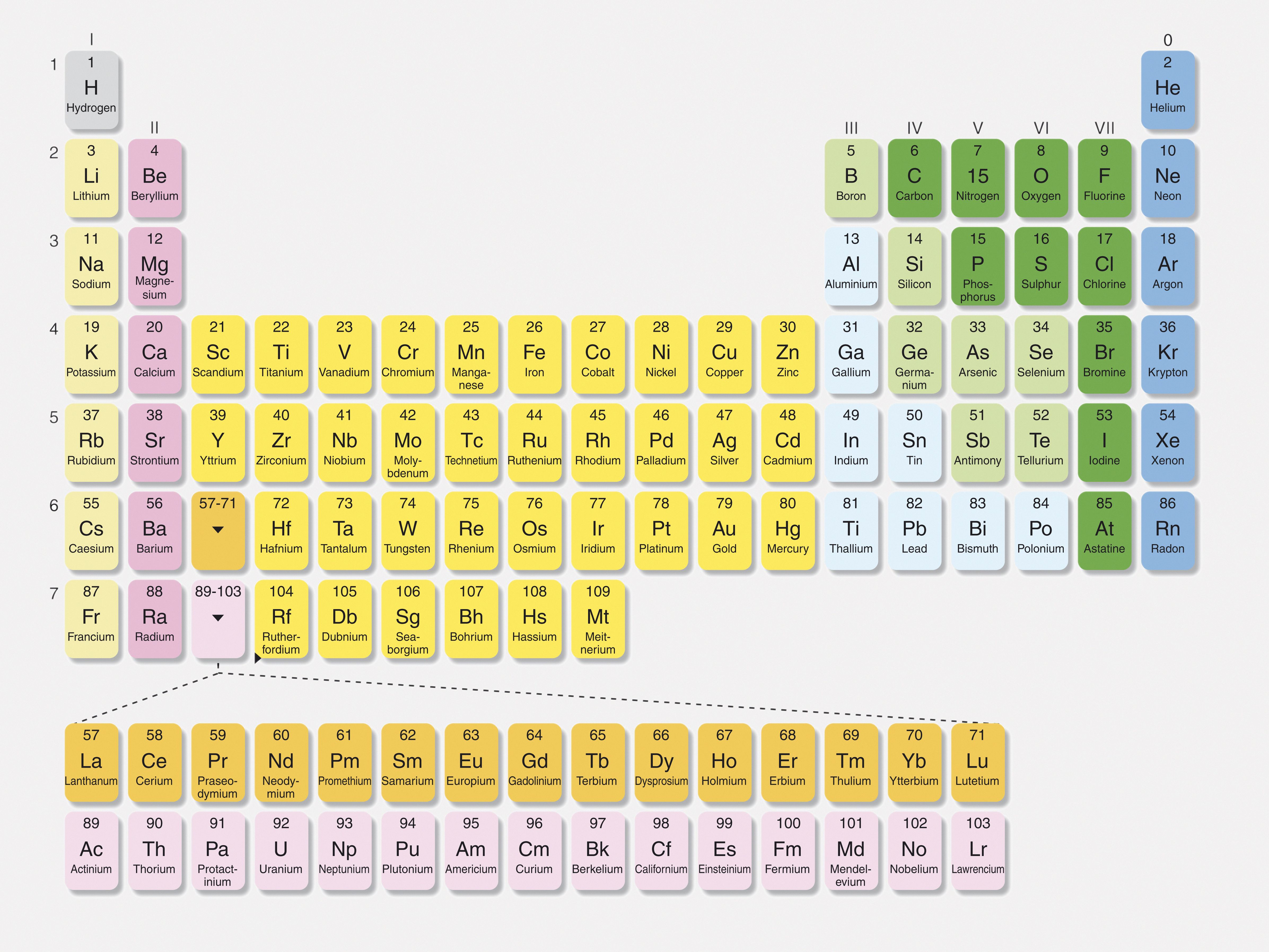 Why Are The Alkaline Earth Metals Grouped Together