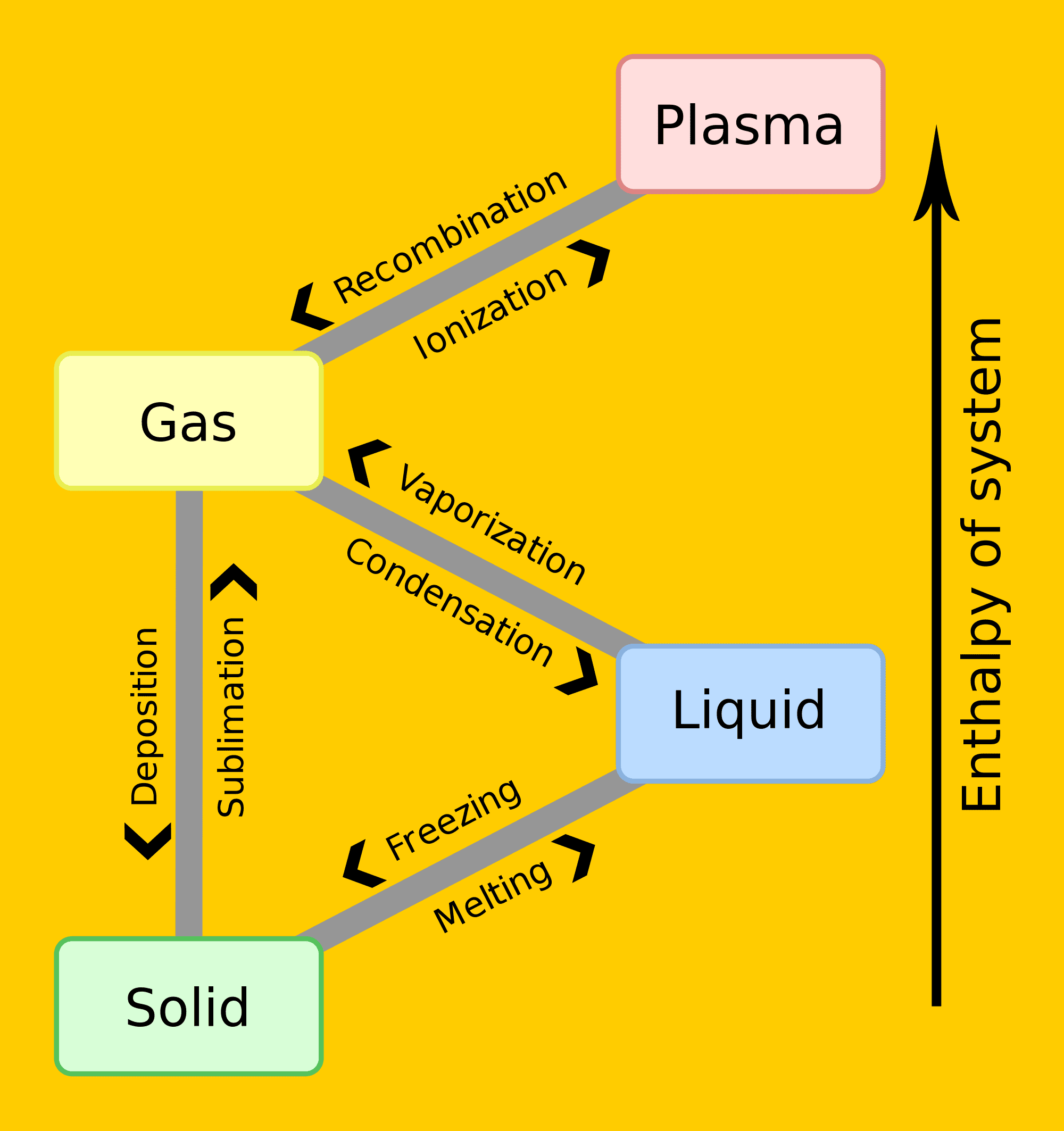 Condensation Diagram