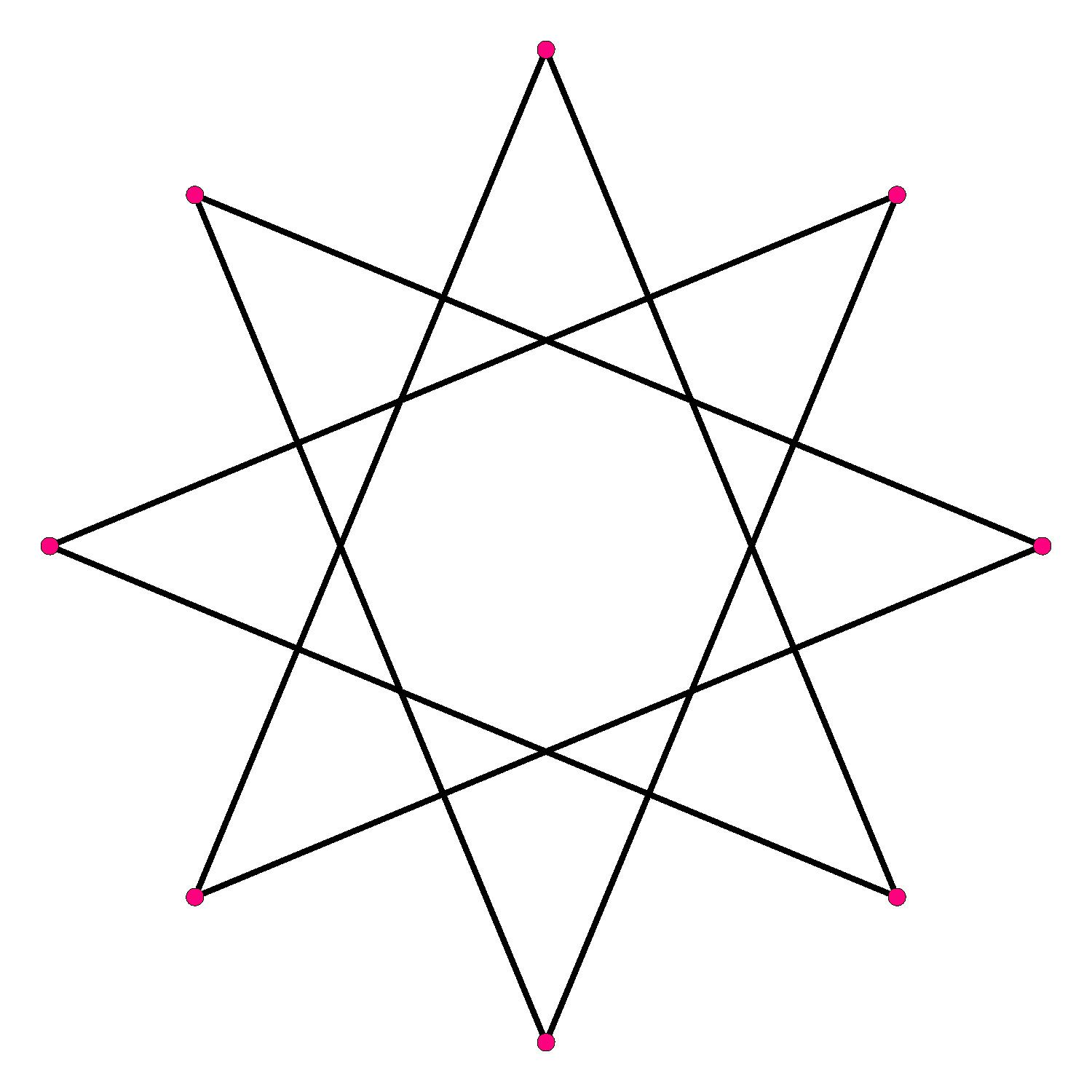 All About Octagrams Or Eight Pointed Stars