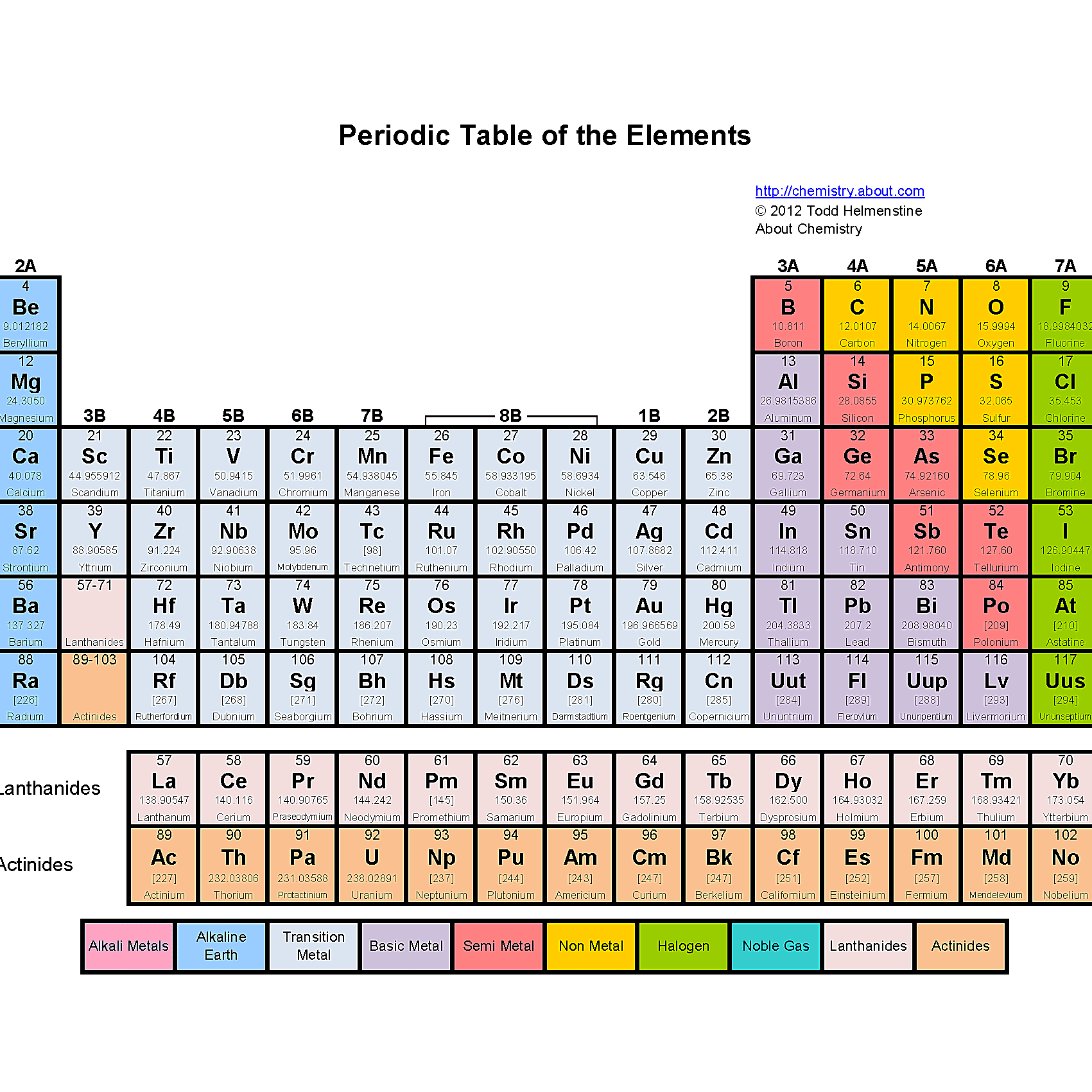 Colored Periodic Table Of Elements Groups