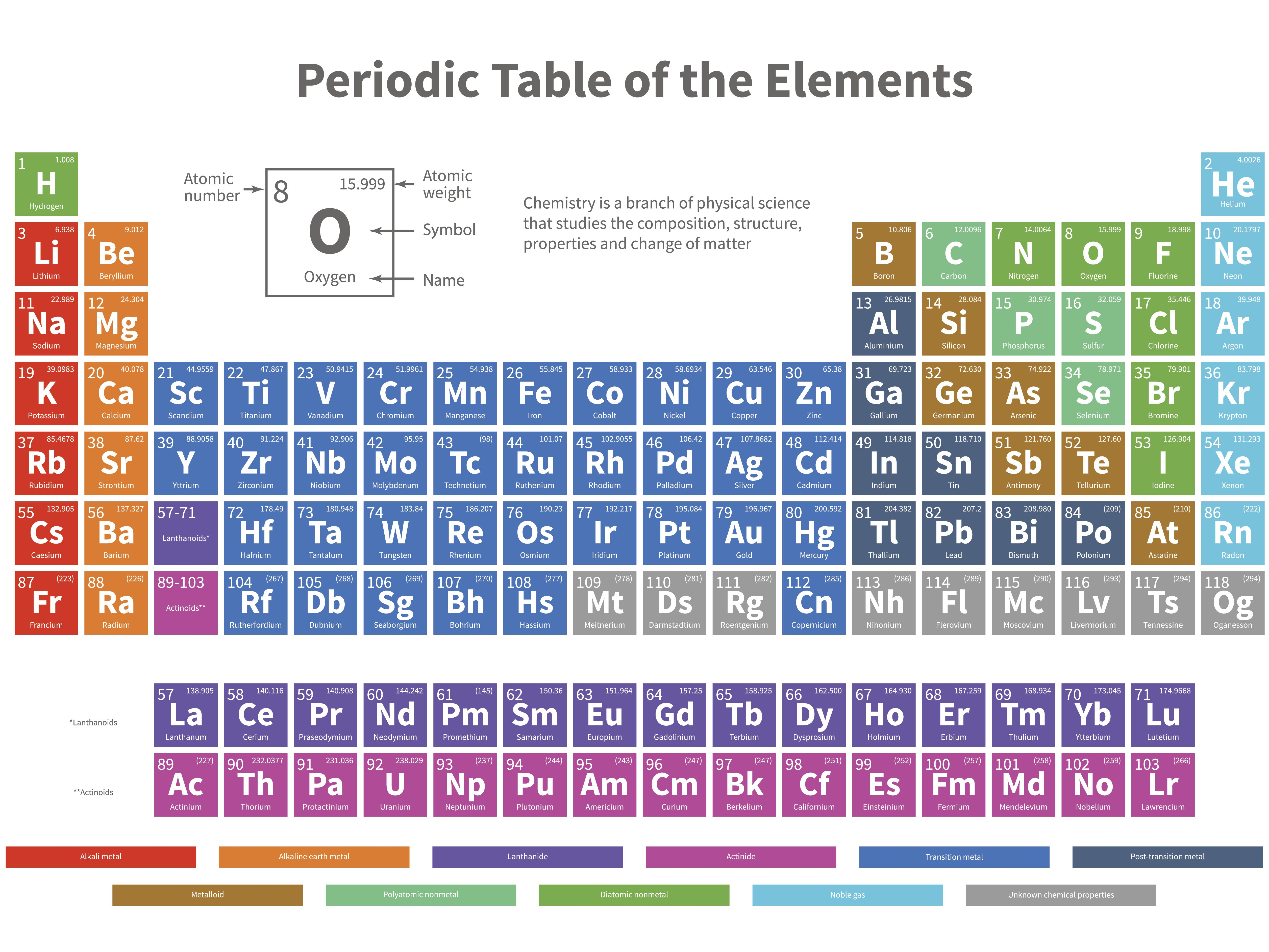 Periodic Table Test Questions Doc