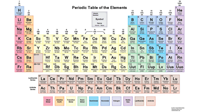 Free Pdf Chemistry Worksheets To Or Print Periodic Table With Charges