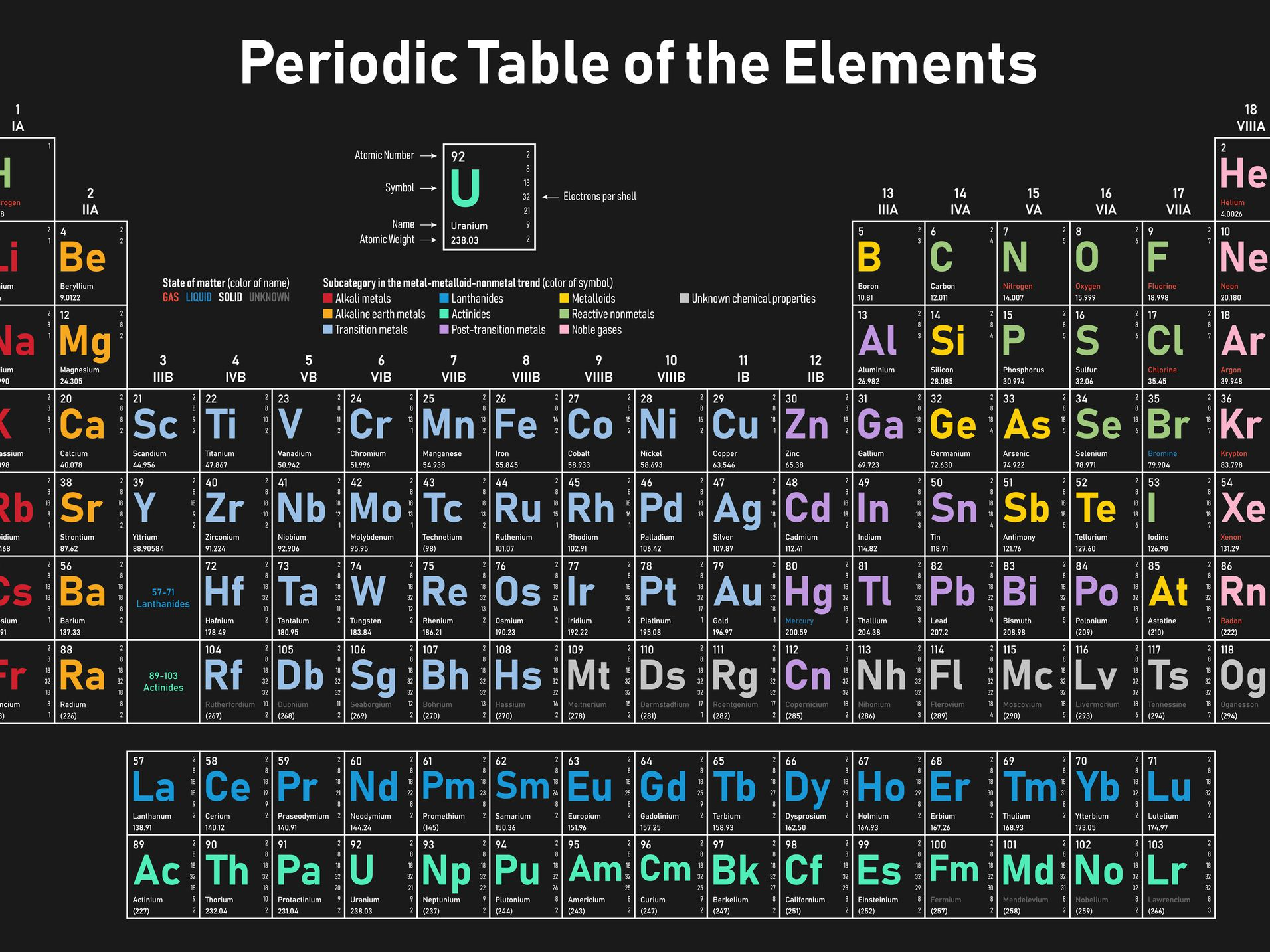 Periodic Table With Names Of Elements And Symbols