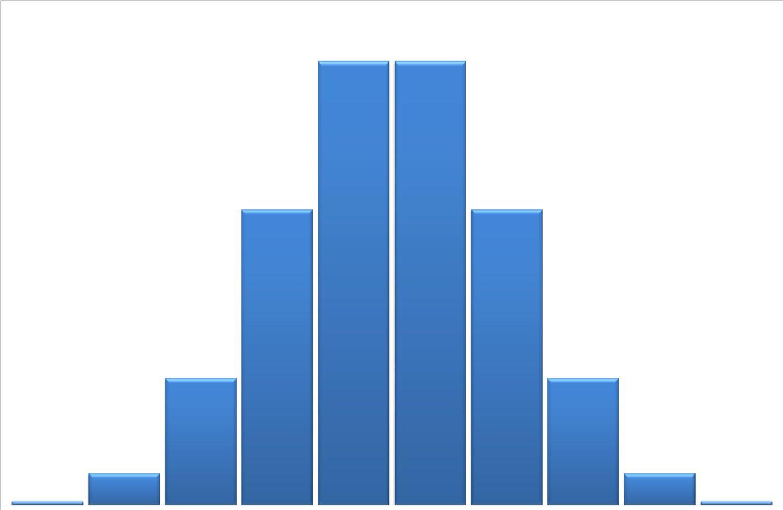 Binomial Table For N 7 N 8 And N 9