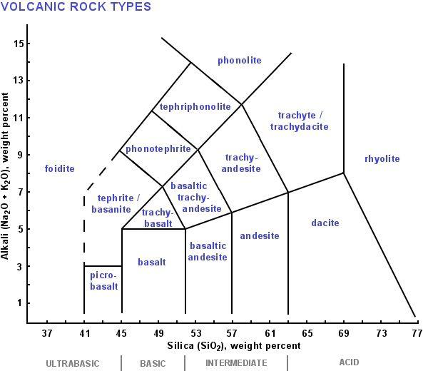 火成巖の分類図の使用