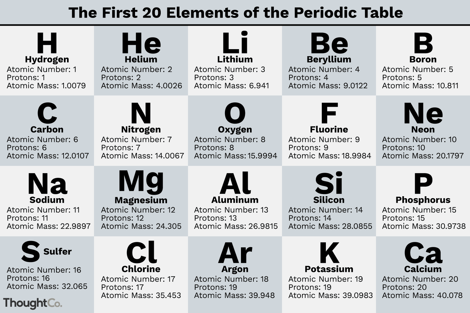 Atoms Isotopes Worksheet Chart