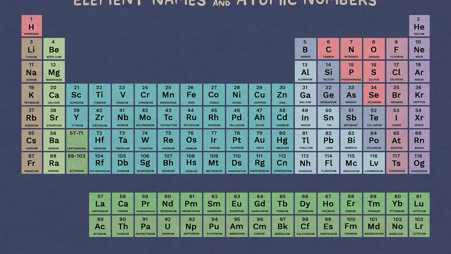 List Of Elements In Periodic Table Name And Symbol