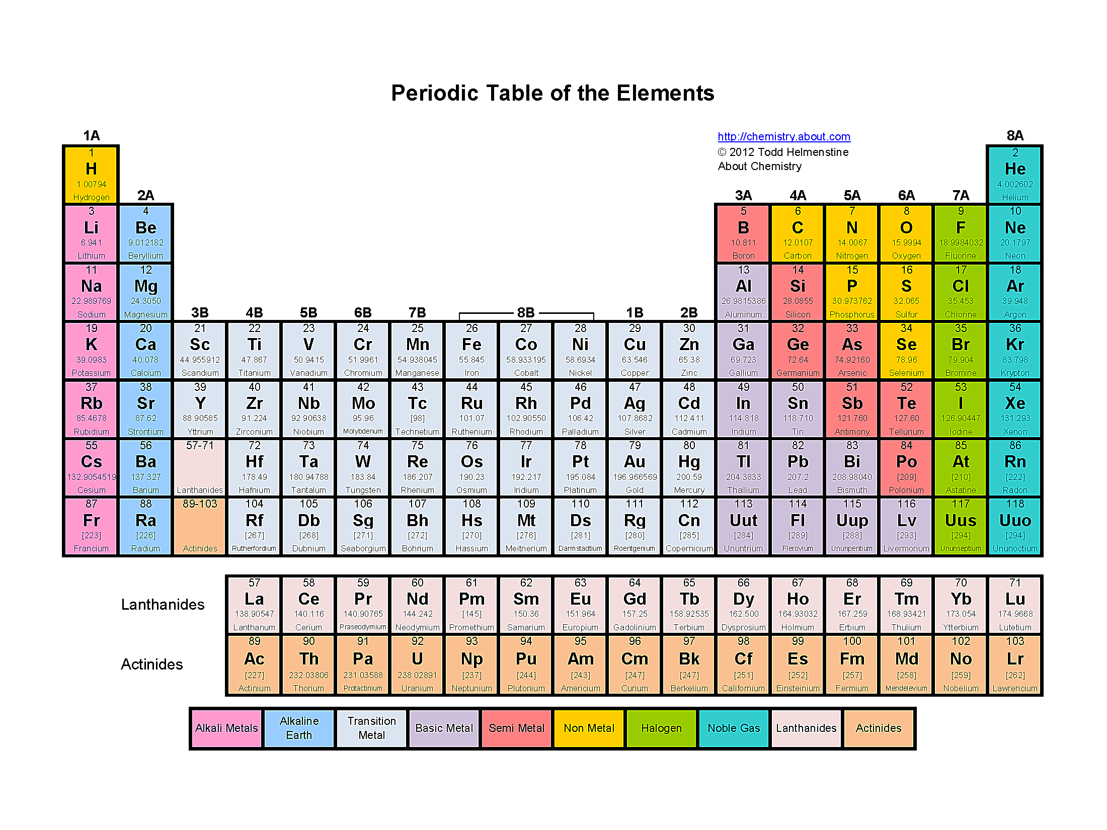 Periodic Table Colored By Groups