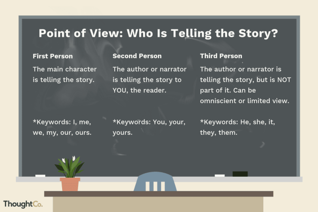 11 Easy Activities for Teaching Point of View