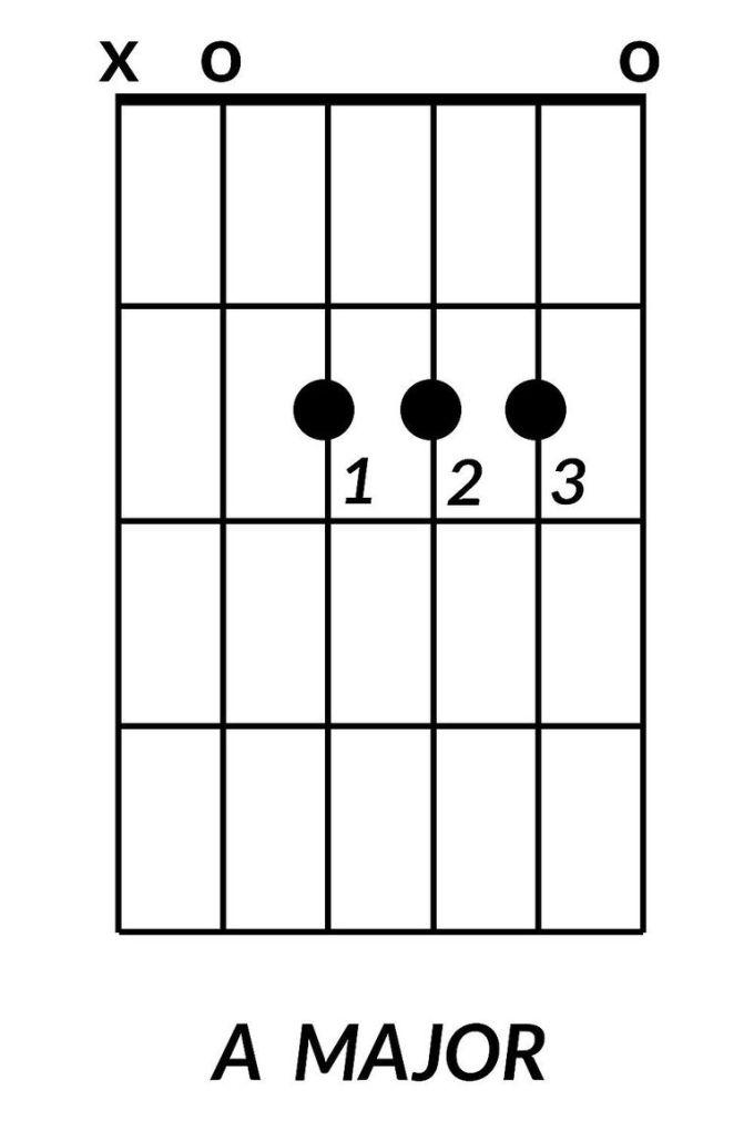 Images Of Major Guitar Chords | Siewalls.co