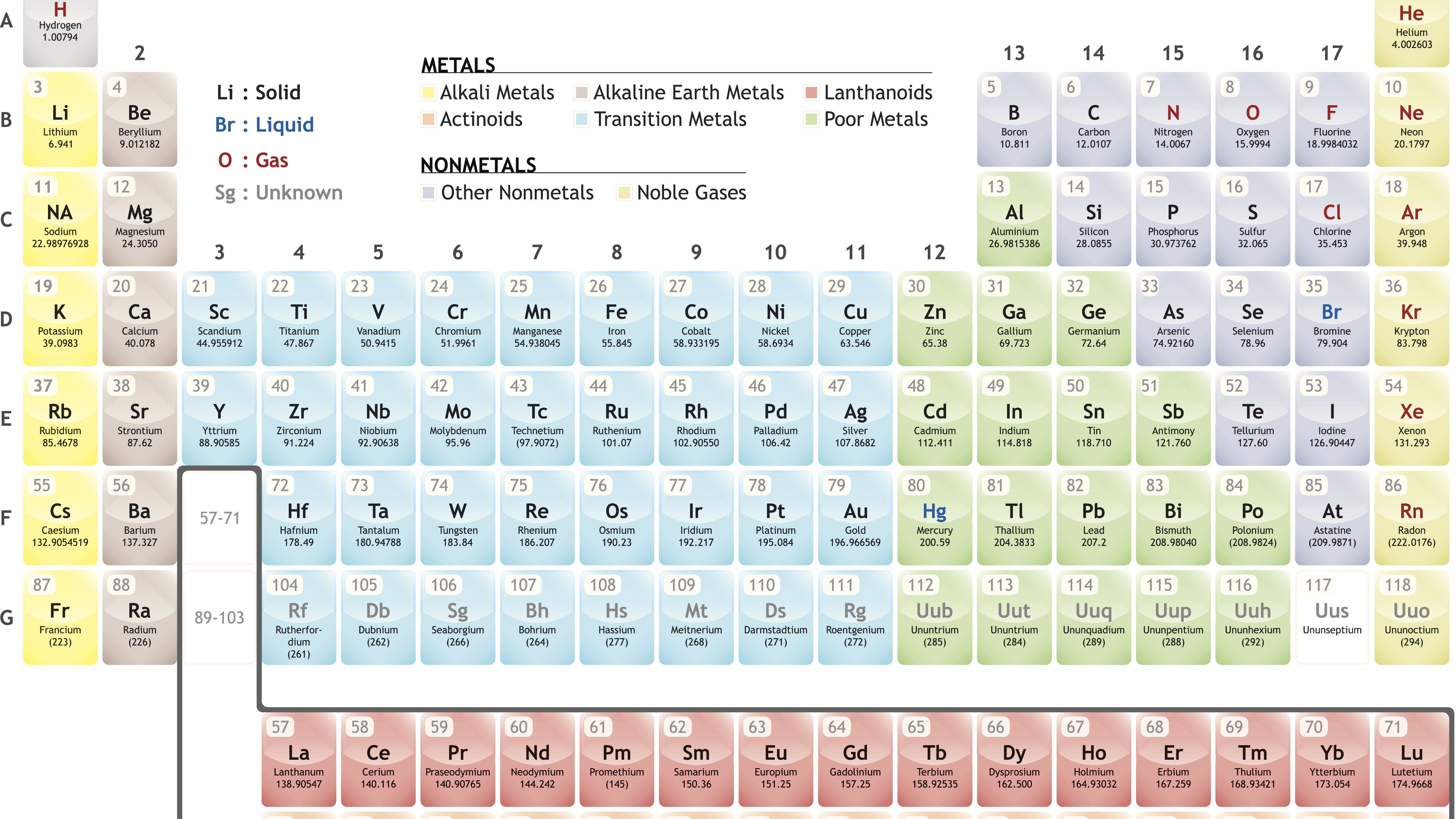 Family Science Definition Periodic Table