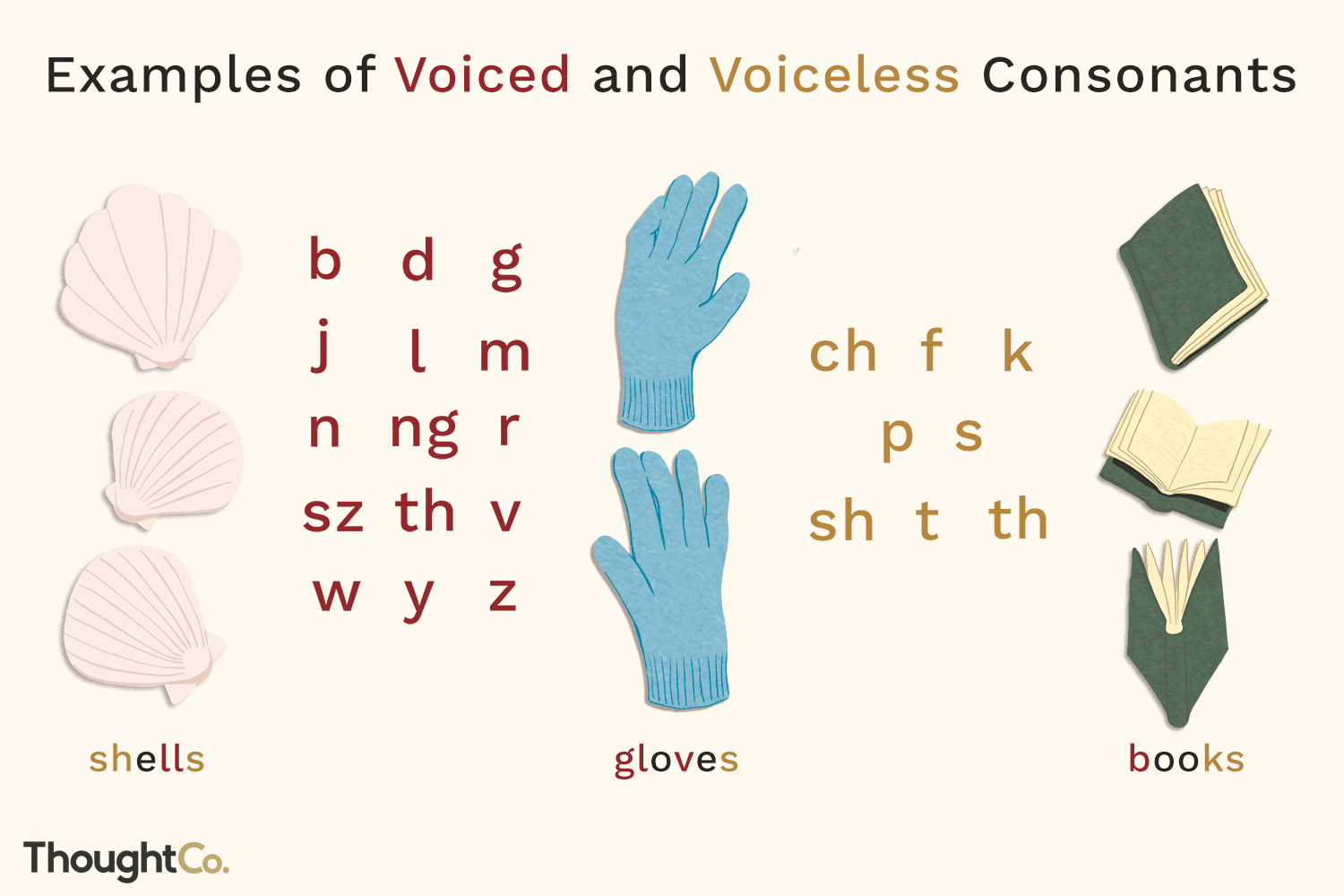 Teach Child How To Read Visual Phonics Hand Signs Chart