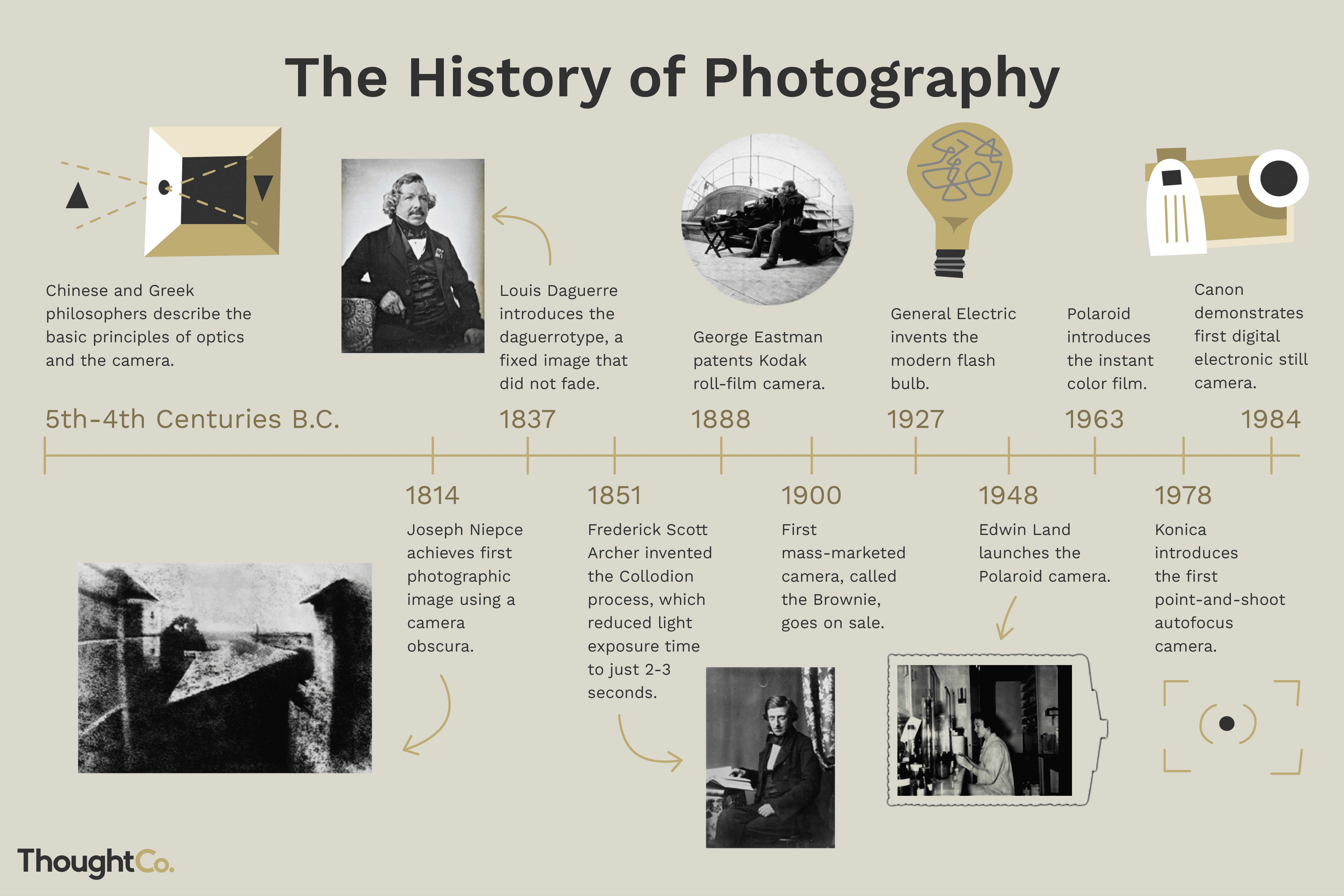 History Of Photography And The Camera Timeline