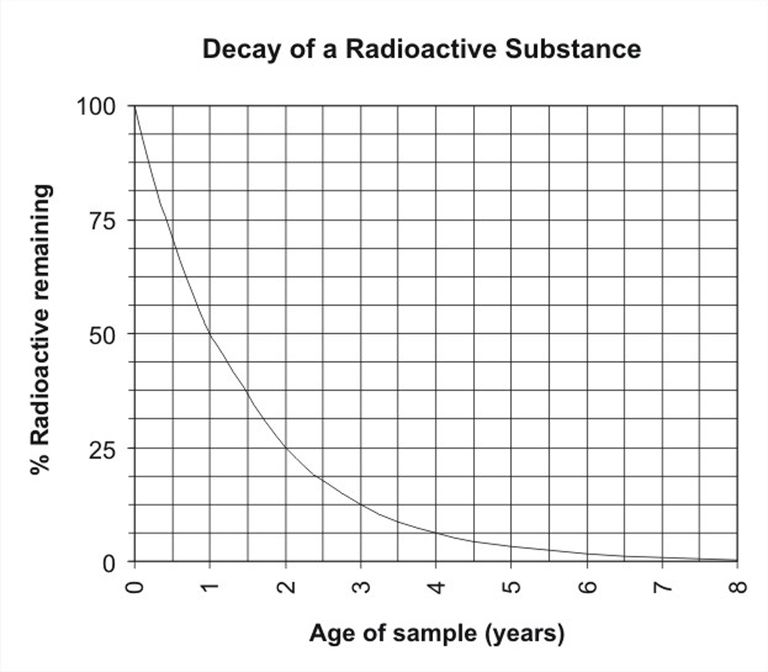 Image Result For Radioactive Decay Math