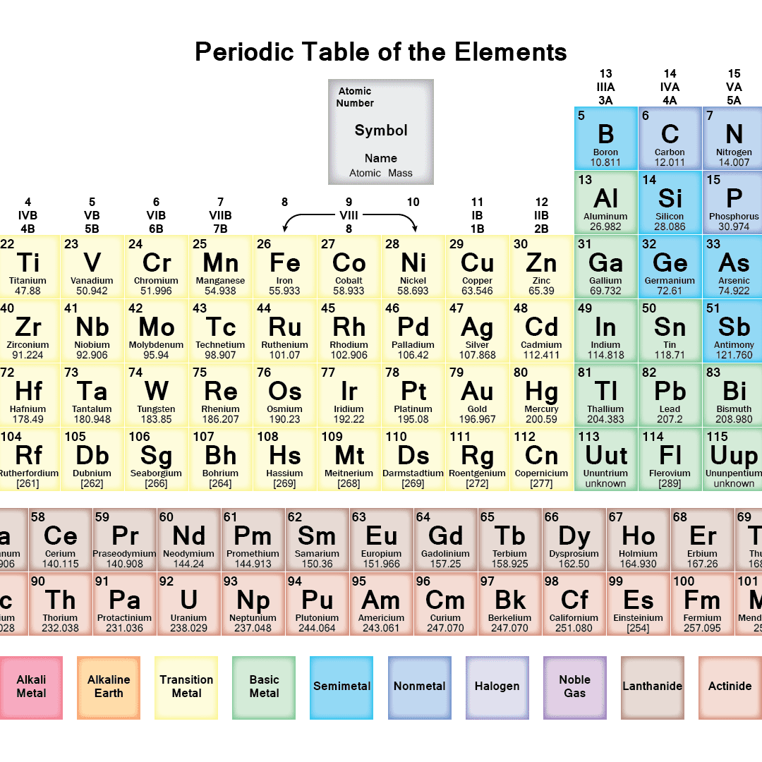 Periodic Table Symbols And Names Answer Key