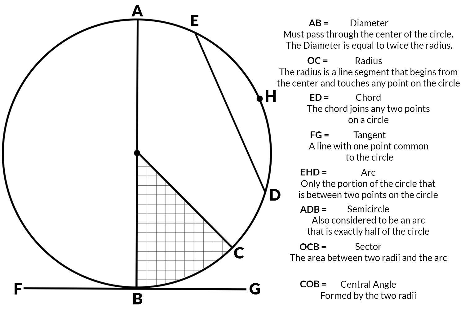 How To Determine The Geometry Of A Circle