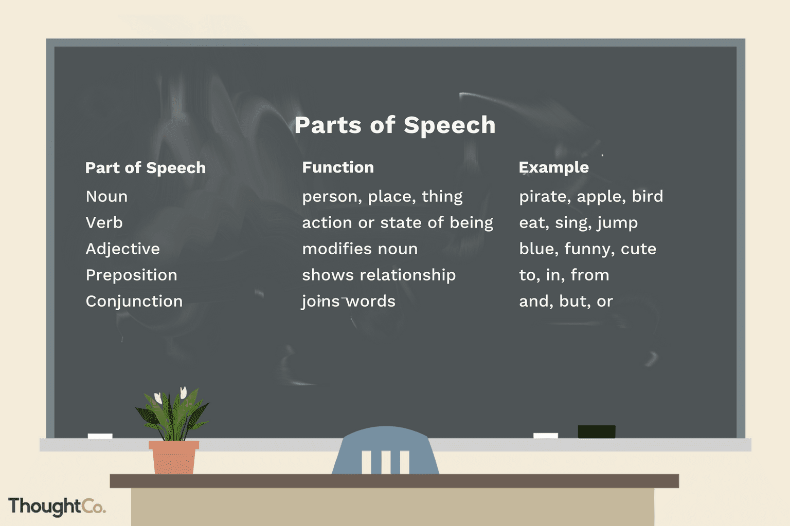 The 9 Parts Of Speech Definitions And Examples