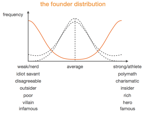 founder distribution
