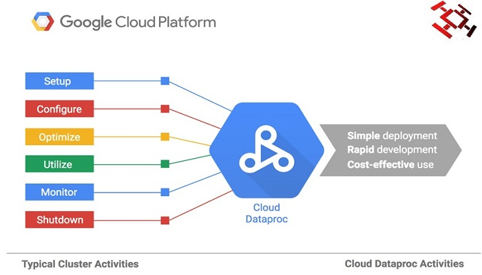StorageReview-Google-Dataproc-Thoughtfulminds