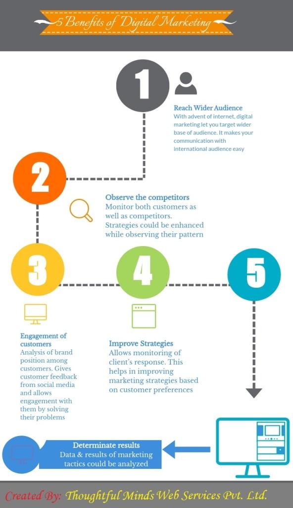 Digital marketing benefits-ThoughtfulMinds