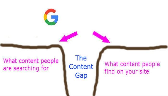 content gap-ThoughtfulMinds
