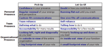 Pick Up and Let Go Behaviors